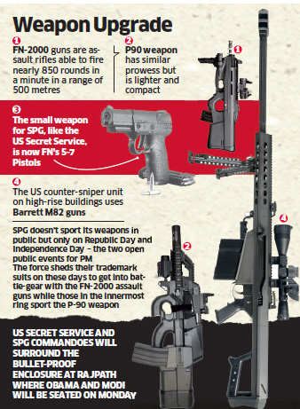 Obama In India Fn 2000 Herstal And P90 Submachine Guns To