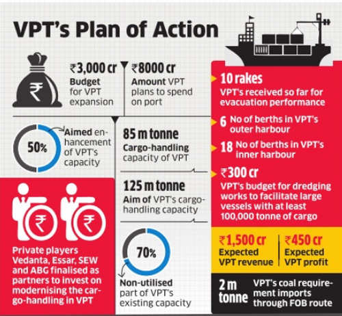 Visakhapatnam Port Trust chalks out Rs 3000-crore plan to expand cargo-holding