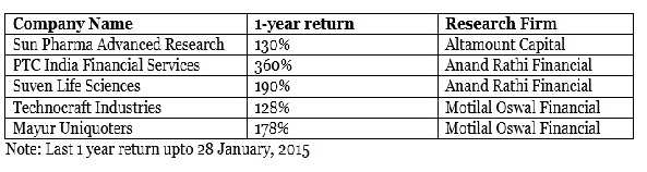 Top five stocks which could become next multibaggers