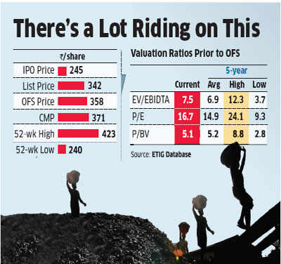 Despite policy overhang, Coal India Ltd is a good long-term buy: Trade analysts