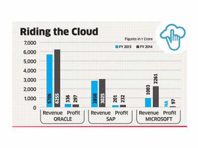 Slow cloud computing growth pushes Oracle profits down 12%
