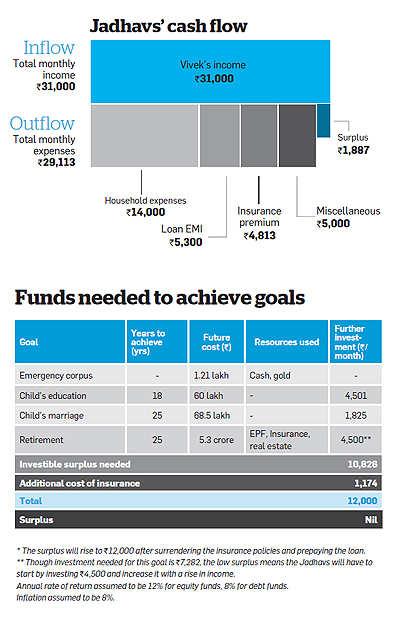 Investing in equities, increasing income will help Jadhavs meet financial goals