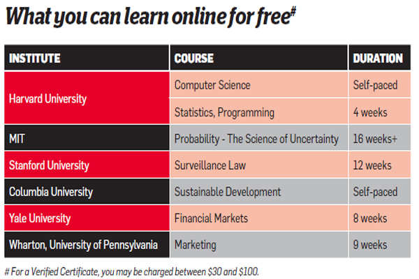 How online certificates can upskill you - The Economic Times
