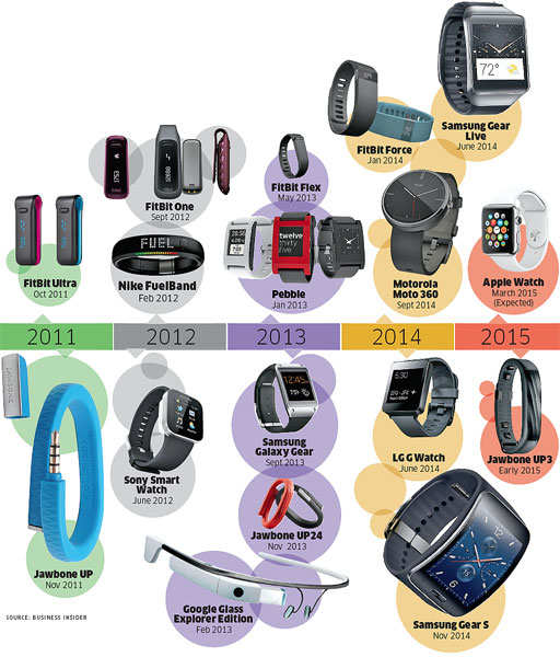 Journey of smart watches and fitness bands