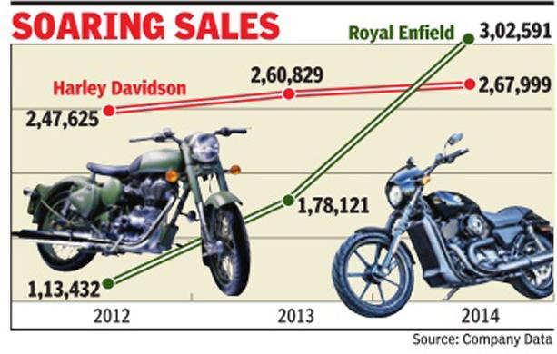 Royal Enfield races past Harley-Davidson in global sales