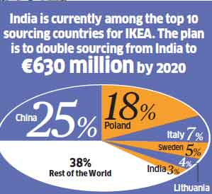 """935a8334521  Make More in India   Why IKEA is beefing up its manufacturing ahead of. """""""