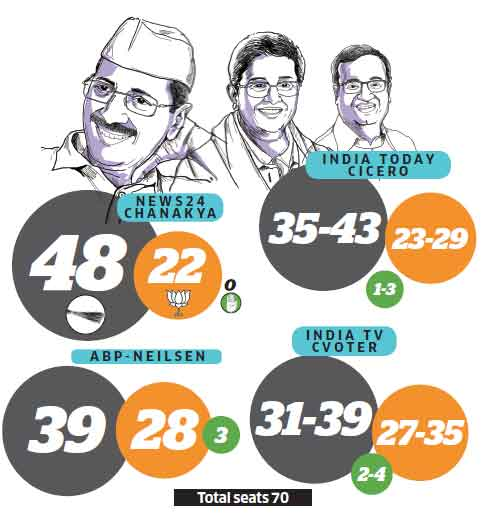 Delhi elections 2015: Exit polls suggest AAP's Arvind Kejriwal set to make a dramatic comeback