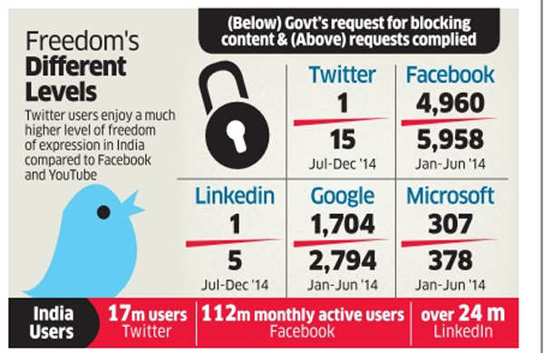 Twitter receieved 15, Google got 2794 post removal requests from Government in six months