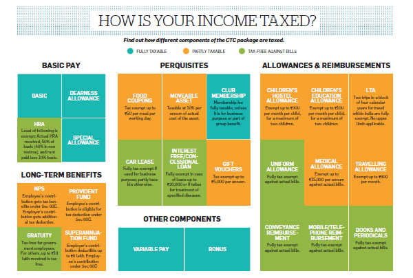 How you can rejig compensation structure to make your salary more tax-efficient