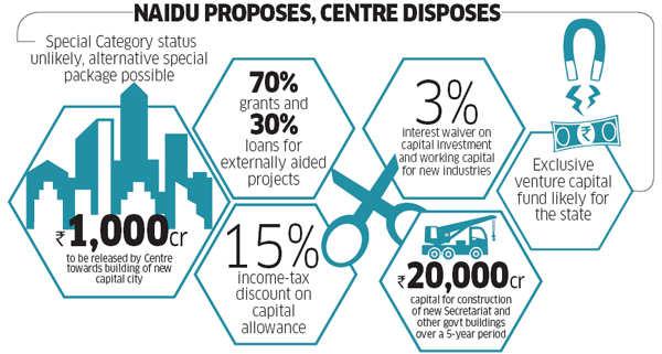A day in the life of Andhra Pradesh CM Chandrababu Naidu and