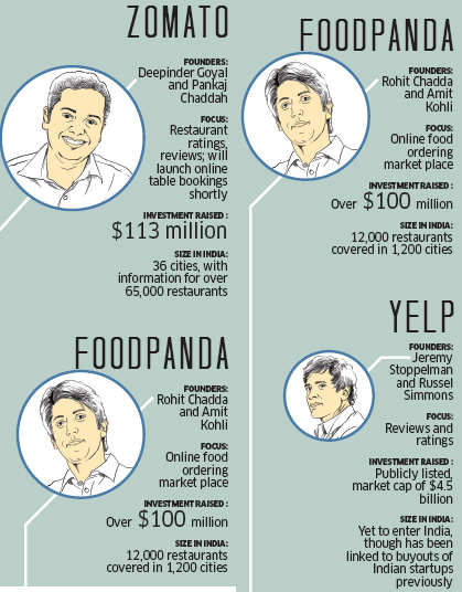 Inspiration from Zomato, Foodpanda's frenetic growth: How out-of-the-box food startups are flourishing