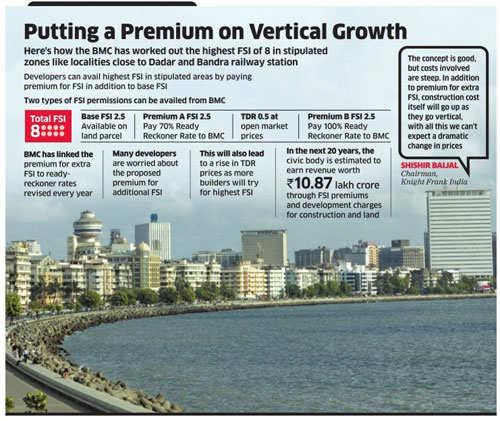 Higher FSI may not make Mumbai homes cheaper