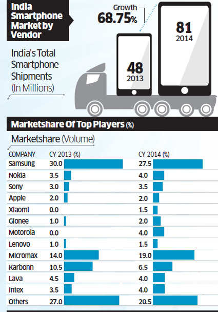 India's smartphone shipments rose by 68.5% in 2014