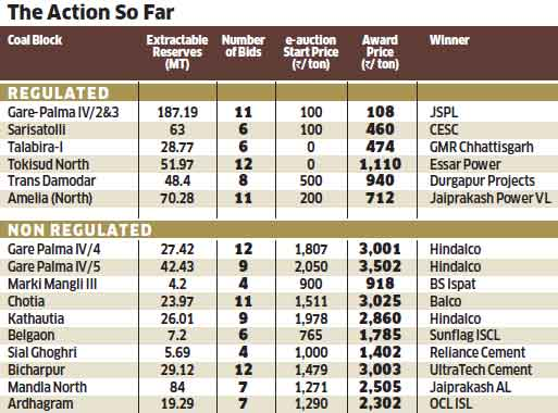 Coal auction lessons: Investors are willing to bet capital when transparent policy is offered