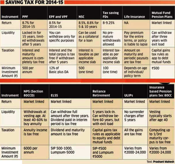How you can make the most of the Rs 1.5 lakh tax deduction limit