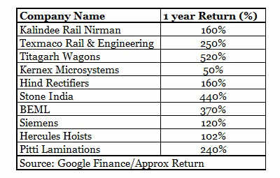 Top 9 railways stocks which have more than doubled in the last one year