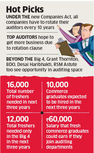Rise in business forces audit firms to hire fresh commerce graduates