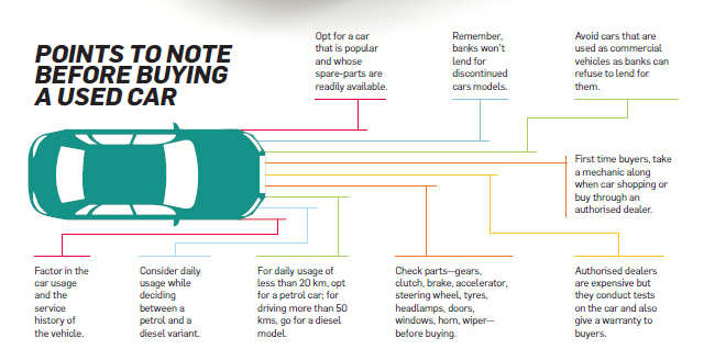 things to check before buying a second hand car