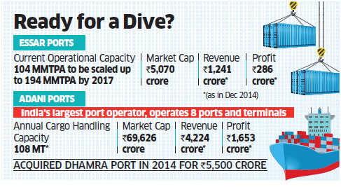 Adani Ports in talks with Essar Group to acquire its ports business
