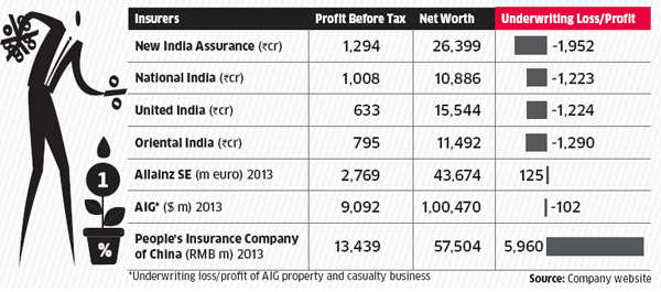 How new insurance company entrants are likely to perform in the stock market