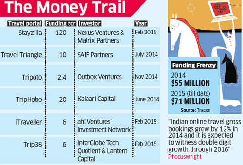 Next generation travel startups catch investors' eye with niche expertise