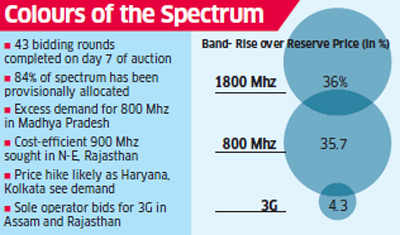Telecom spectrum auction bids reach Rs 96,000 crore at the end of 7th day