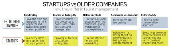 How startups have successfully established their own rules of hiring, rewarding & retaining talent