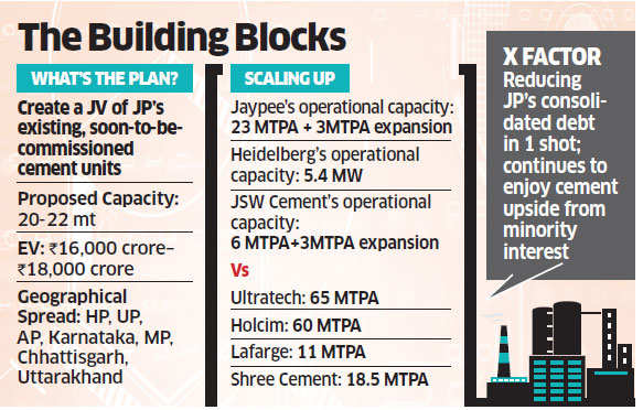 Jaypee Group in talks with Heidelberg, JSW to form JV for its existing,  greenfield units