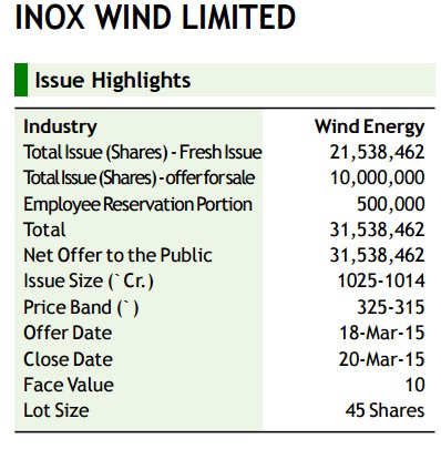 Here's why Inox Wind IPO is good for long-term investors: SMC Investment & Advisors