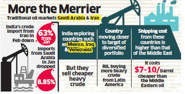 Indian refineries step up oil imports from newer geographies like Mexico, Iraq