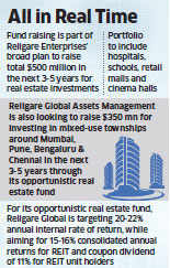 Religare plans to raise Rs 1,000 crore for socially relevant assets under REIT