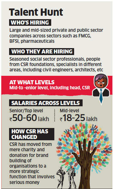 India Inc on a hiring binge as CSR grows in scale, scope