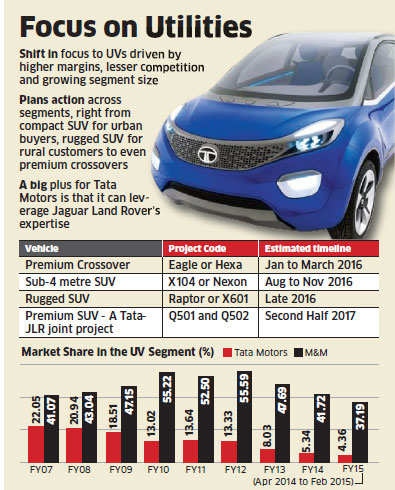 Tata Motors plans to launch 6 utility vehicles across segments to make a strong comeback