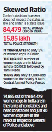 33% Cops in Delhi, Union Territories to be women: Government