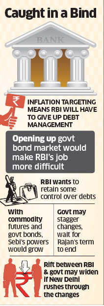 RBI wants to control both prices and debt market, but government refuses to oblige