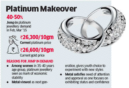 Platinum becomes cheaper than gold; demand up 40-50% in Indian markets in Feb-March
