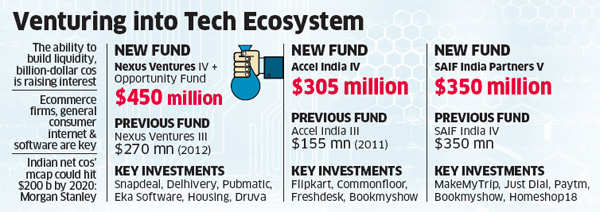 VCs like of Accel Partners India, Nexus Venture Partners & SAIF Partners pool in $1 billion for Indian start-ups