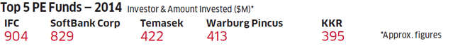 With investments of over $400 million in 2014, Warburg Pincus is slowly warming up to India all over again