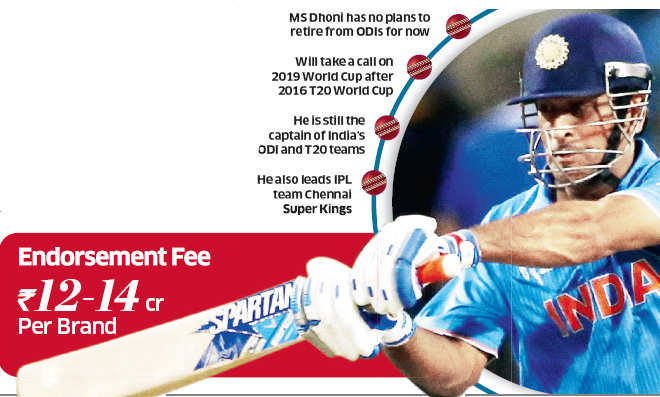 Brand Mahendra Singh Dhoni likely to remain strong, say sports marketers