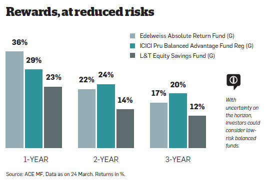 Use balanced mutual funds to tackle market uncertainty
