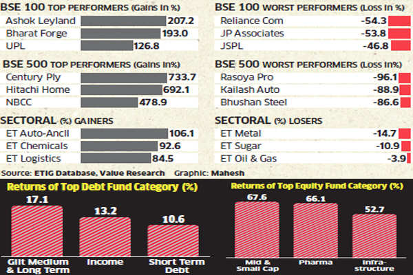 Dalal Street may get bumpy in new financial year, likely to be challenging for equities