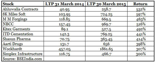 Top ten mid & small cap stocks which have more than tripled investors' wealth in FY15