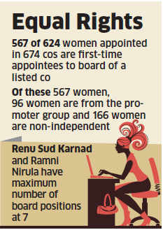 Publicly traded companies race to appoint women director on board ahead of April 1 deadline