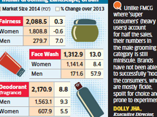 India's domestic male grooming market to reach new high by next year