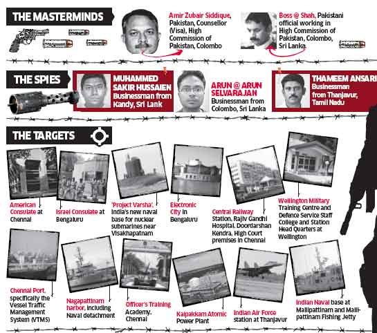 How the NIA thwarted a 26/11-like attack by ISI agents based in Sri Lanka