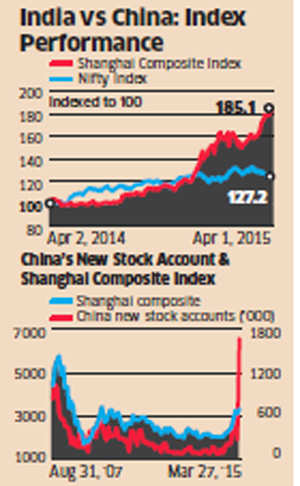FII inflows to stay strong despite Chinese rally