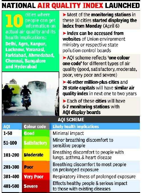 Choking India gets air quality index
