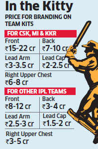 IPL teams to mop up Rs 300 crore in sponsorship deals as most brands stay committed