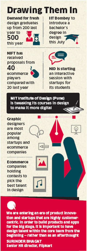 Startups, e-commerce firms line up at design institutes to hire a wide range of freshers