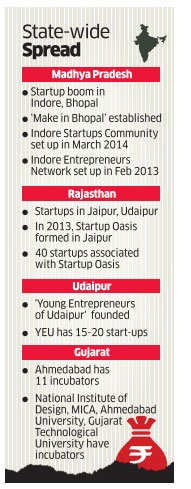 Startups no longer concentrated in South India, extend to even Kutch desert